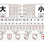 マカオのカジノの大小というギャンブル